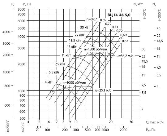 диаграммы вц 14-46